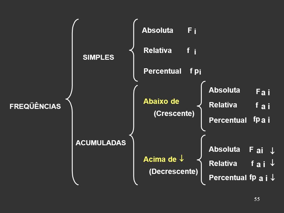 55 SIMPLES FREQÜÊNCIAS ACUMULADAS F f f p i i i Absoluta Relativa Percentual F f fp F f a i a i Absoluta Relativa Abaixo de (Crescente) Percentual Absoluta Relativa Acima de (Decrescente) Percentual