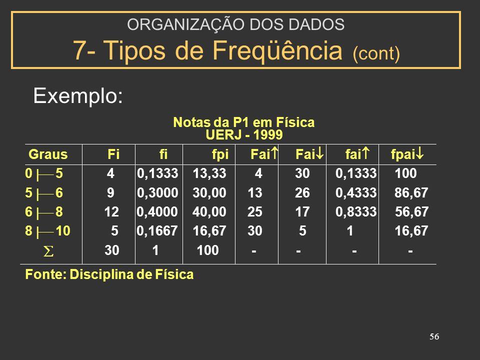 56 Notas da P1 em Física UERJ - 1999 Graus Fi fi fpi Fai Fai fai fpai 0 5 4 0,1333 13,33 4 30 0,1333 100 5 6 9 0,3000 30,00 13 26 0,4333 86,67 6 8 12 0,4000 40,00 25 17 0,8333 56,67 8 10 5 0,1667 16,67 30 5 1 16,67 30 1 100 - - - - Fonte: Disciplina de Física Exemplo: ORGANIZAÇÃO DOS DADOS 7- Tipos de Freqüência (cont)