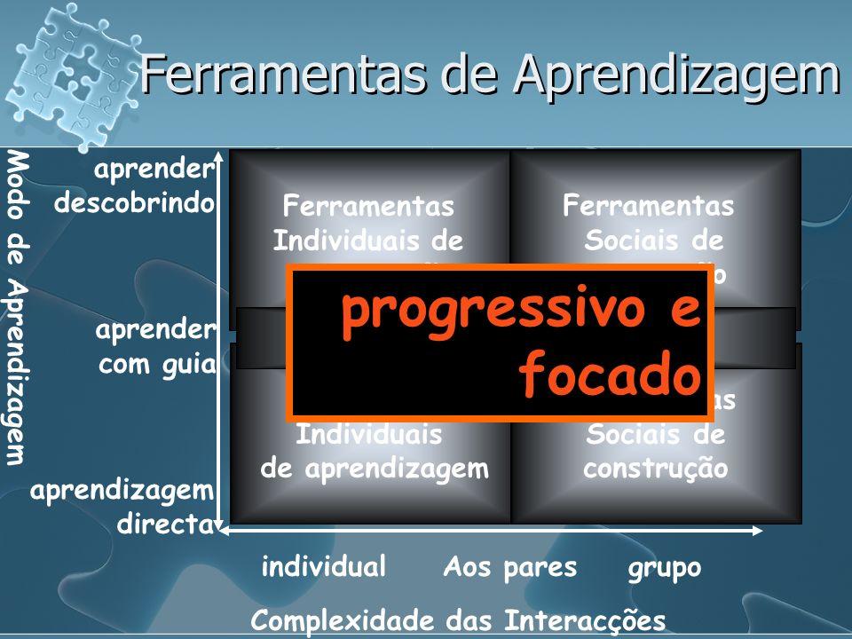 Complexidade das Interacções Modo de Aprendizagem IndividualAos paresGrupo Aprendizagem Directa Aprender Com guia Aprender descobrindo Ferramentas Individuais de aprendizagem Ferramentas Individuais de construção Ferramentas Sociais de construção Ferramentas De comunicação social Ferramentas de Informação Ferramentas de Aprendizagem Demasiado para um primeiro olhar !