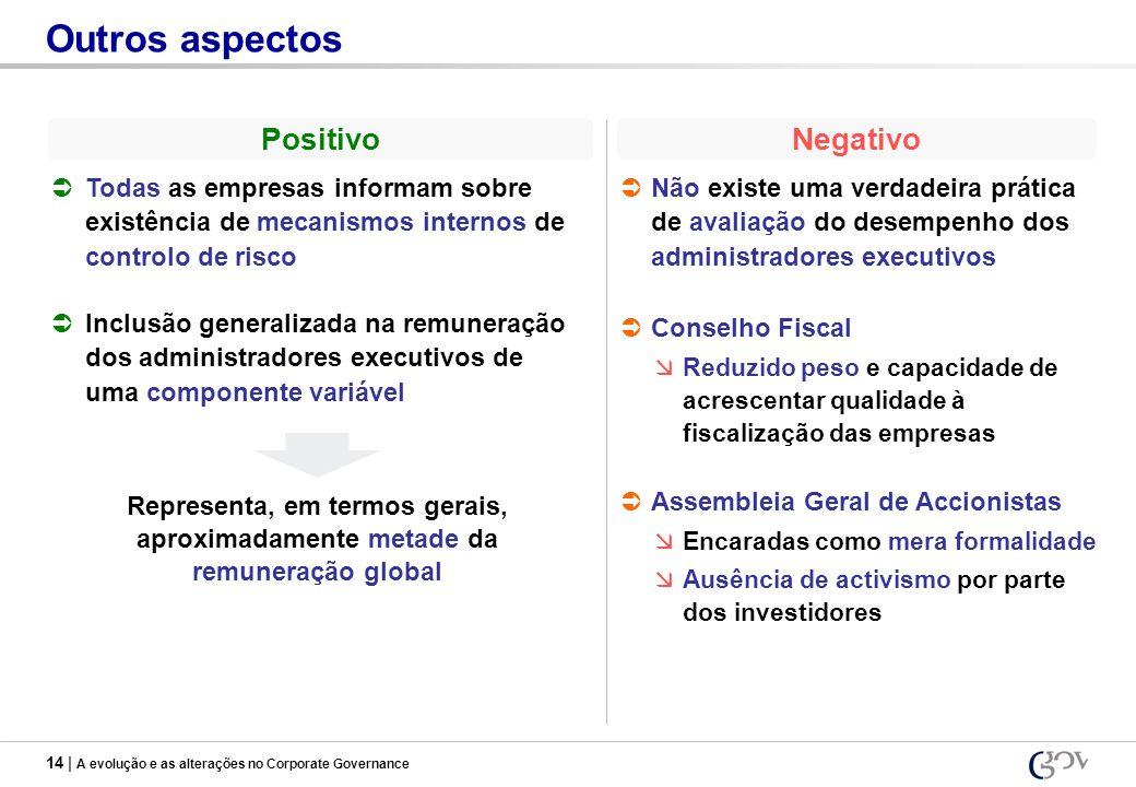 14 | A evolução e as alterações no Corporate Governance Outros aspectos PositivoNegativo Todas as empresas informam sobre existência de mecanismos int