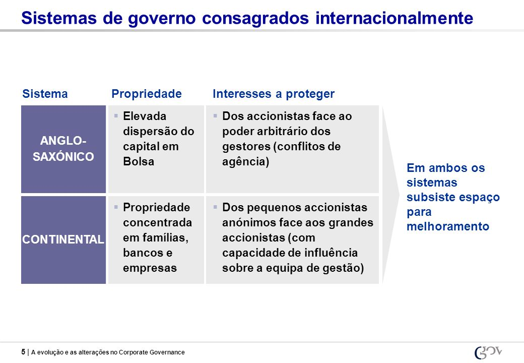 5 | A evolução e as alterações no Corporate Governance Sistemas de governo consagrados internacionalmente Elevada dispersão do capital em Bolsa ANGLO-