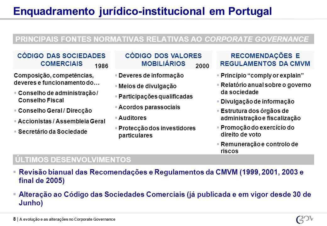 8 | A evolução e as alterações no Corporate Governance Enquadramento jurídico-institucional em Portugal PRINCIPAIS FONTES NORMATIVAS RELATIVAS AO CORP