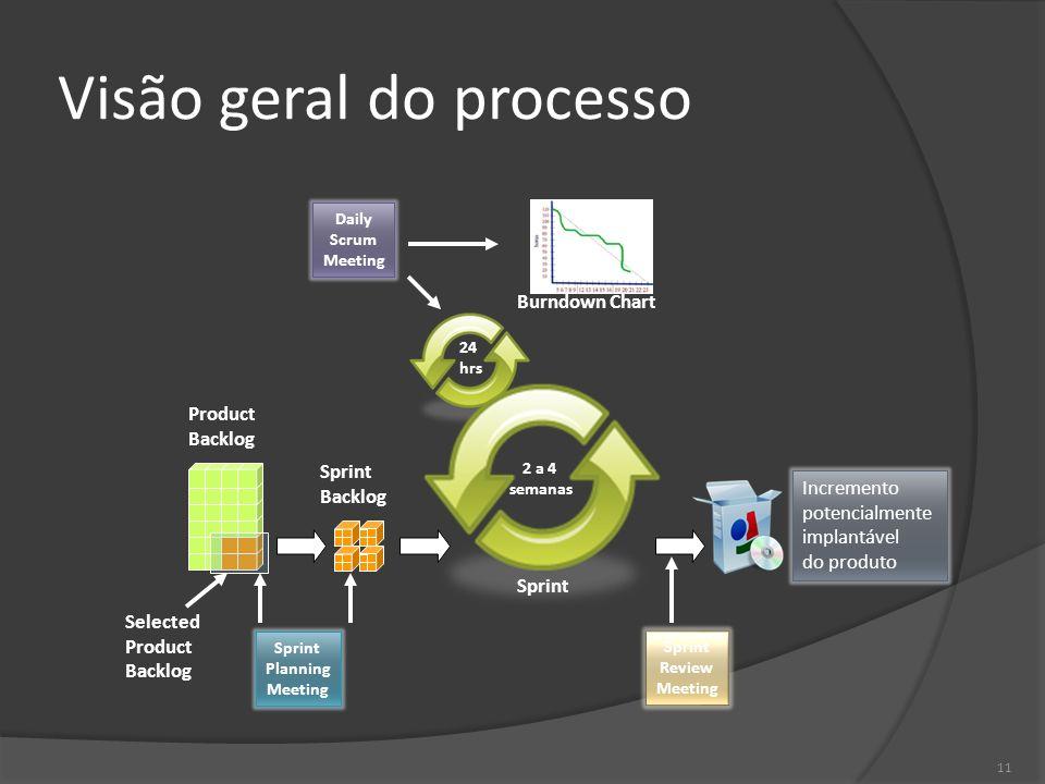 11 Visão geral do processo 2 a 4 semanas 24 hrs Product Backlog Sprint Backlog Incremento potencialmente implantável do produto Sprint Planning Meetin