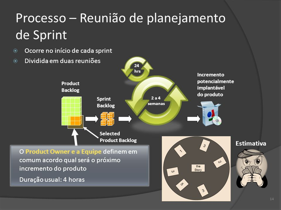 14 Processo – Reunião de planejamento de Sprint Ocorre no início de cada sprint Dividida em duas reuniões 2 a 4 semanas 24 hrs Product Backlog Sprint