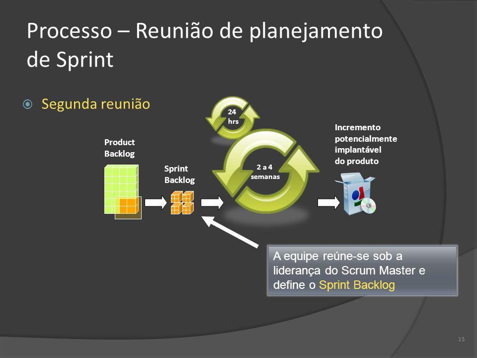 15 Processo – Reunião de planejamento de Sprint Segunda reunião 2 a 4 semanas 24 hrs Product Backlog Sprint Backlog Incremento potencialmente implantá