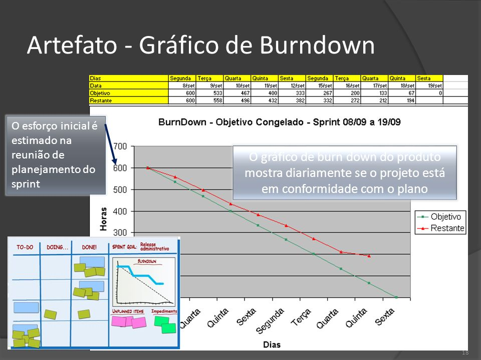18 Artefato - Gráfico de Burndown O esforço inicial é estimado na reunião de planejamento do sprint O gráfico de burn down do produto mostra diariamen