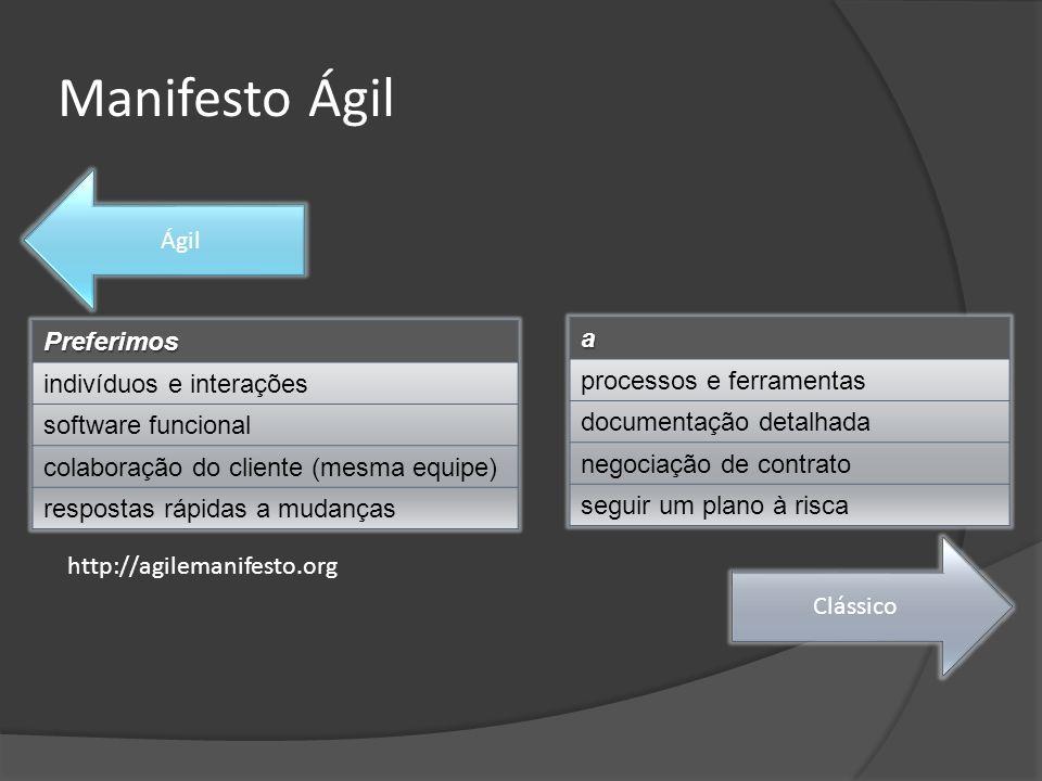 Manifesto ÁgilPreferimos indivíduos e interações software funcional colaboração do cliente (mesma equipe) respostas rápidas a mudanças a processos e f