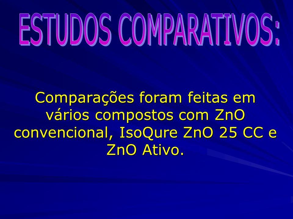 Comparações foram feitas em vários compostos com ZnO convencional, IsoQure ZnO 25 CC e ZnO Ativo.