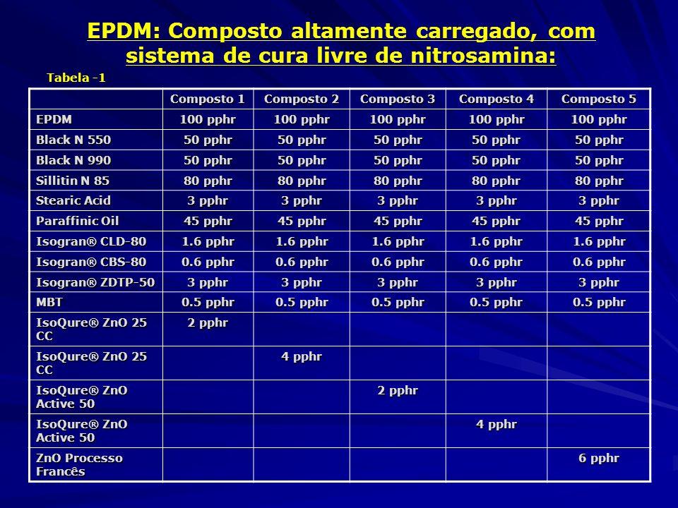 EPDM: Composto altamente carregado, com sistema de cura livre de nitrosamina: Composto 1 Composto 2 Composto 3 Composto 4 Composto 5 EPDM 100 pphr Bla