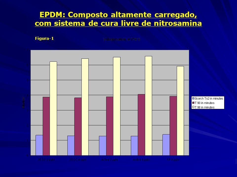 Figura-1 EPDM: Composto altamente carregado, com sistema de cura livre de nitrosamina