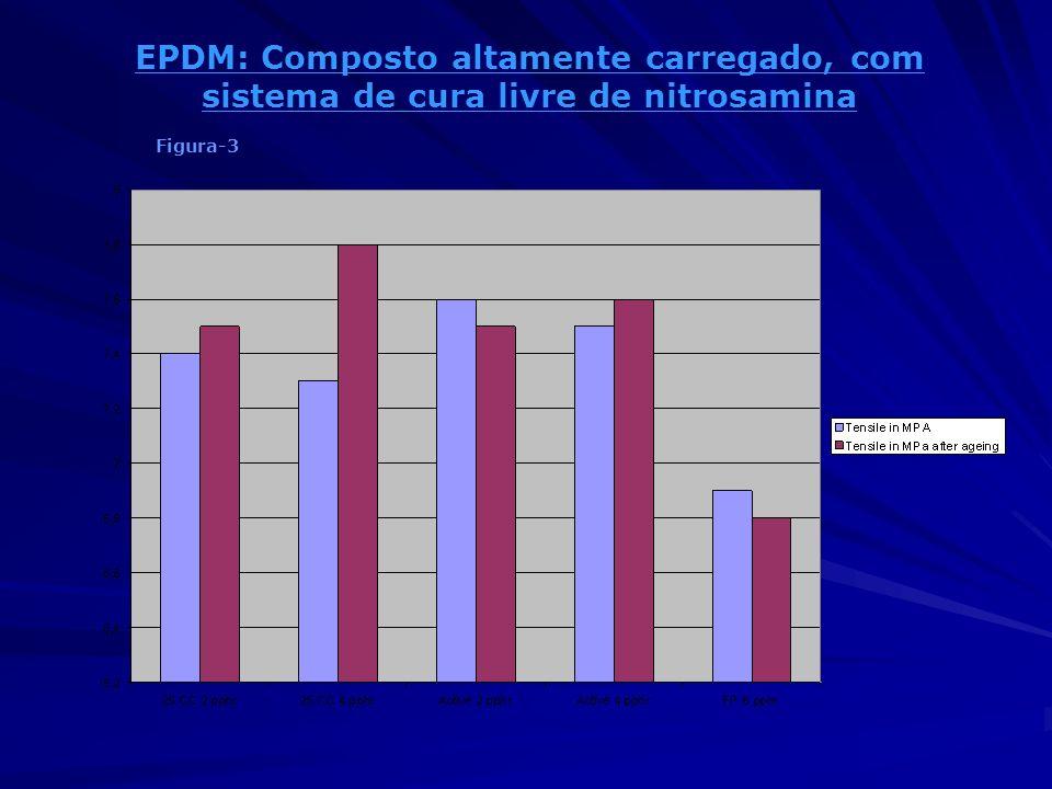EPDM: Composto altamente carregado, com sistema de cura livre de nitrosamina Figura-3