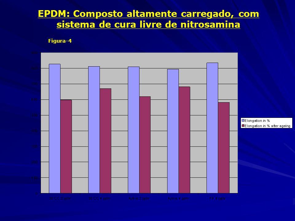 EPDM: Composto altamente carregado, com sistema de cura livre de nitrosamina Figura-4