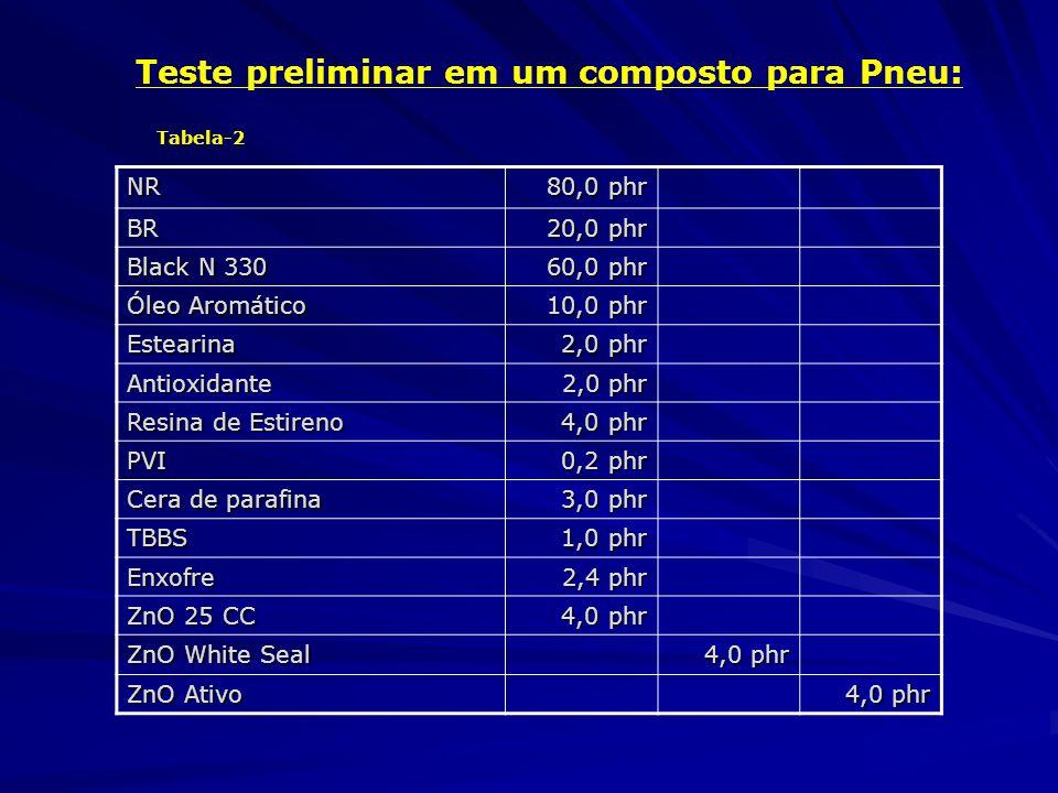 Teste preliminar em um composto para Pneu: NR 80,0 phr BR 20,0 phr Black N 330 60,0 phr Óleo Aromático 10,0 phr Estearina 2,0 phr 2,0 phr Antioxidante