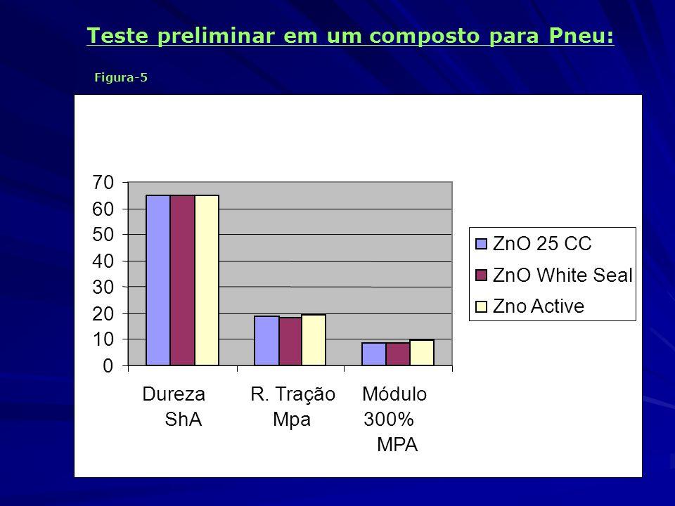 Teste preliminar em um composto para Pneu: Figura-5 Propriedades Físicas: 0 10 20 30 40 50 60 70 Dureza ShA R. Tração Mpa Módulo 300% MPA ZnO 25 CC Zn