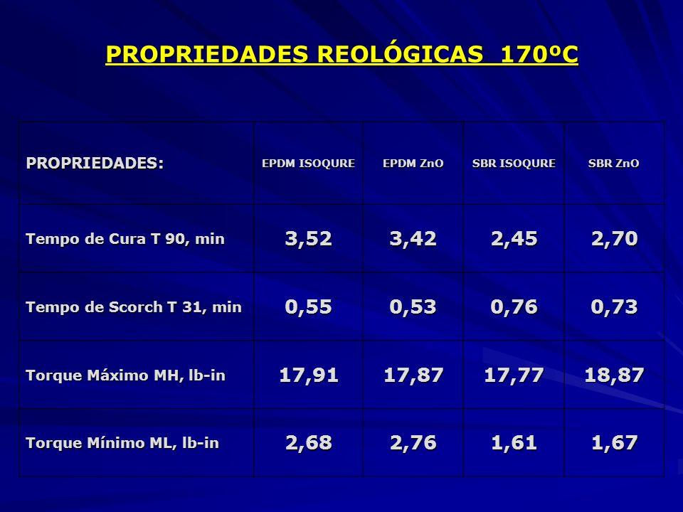 PROPRIEDADES REOLÓGICAS 170ºC PROPRIEDADES: EPDM ISOQURE EPDM ZnO SBR ISOQURE SBR ZnO Tempo de Cura T 90, min 3,523,422,452,70 Tempo de Scorch T 31, m