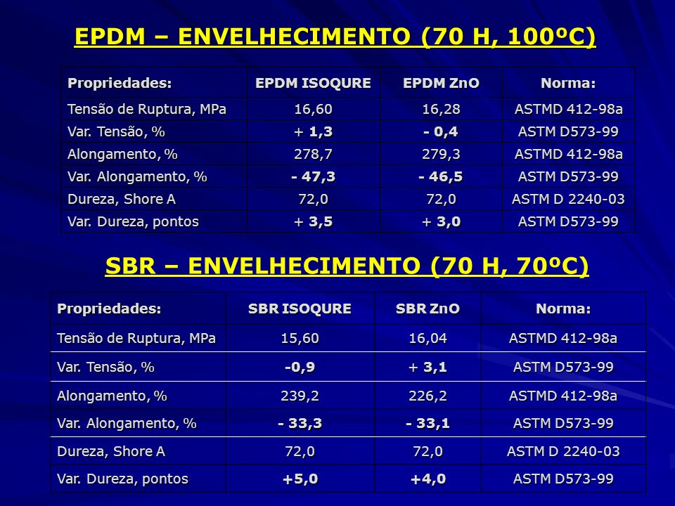 EPDM – ENVELHECIMENTO (70 H, 100ºC) EPDM – ENVELHECIMENTO (70 H, 100ºC) Propriedades: EPDM ISOQURE EPDM ZnO Norma: Tensão de Ruptura, MPa 16,6016,28 A