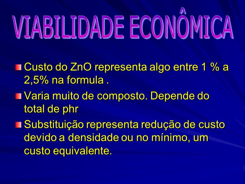 Custo do ZnO representa algo entre 1 % a 2,5% na formula. Varia muito de composto. Depende do total de phr Substituição representa redução de custo de