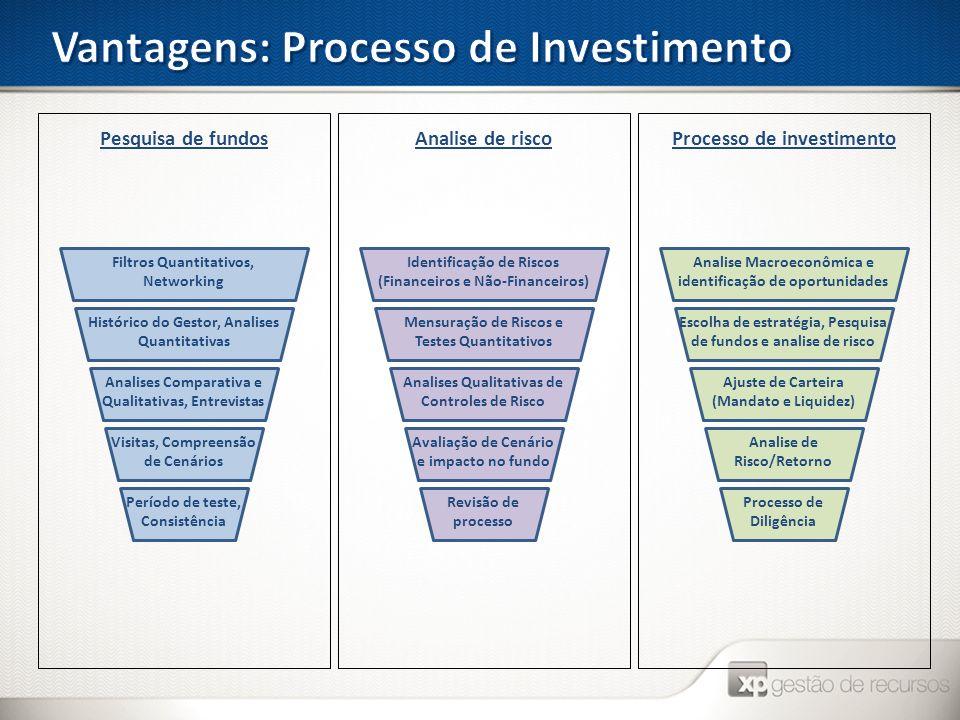 Pesquisa de fundosAnalise de riscoProcesso de investimento Filtros Quantitativos, Networking Histórico do Gestor, Analises Quantitativas Analises Comp