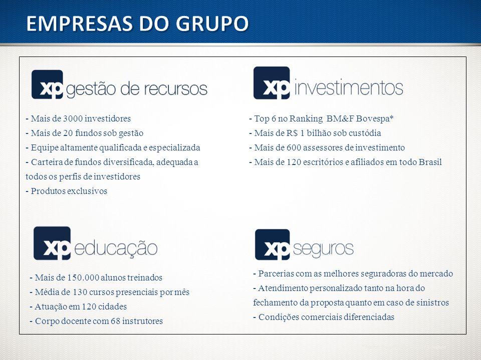 - Mais de 3000 investidores - Mais de 20 fundos sob gestão - Equipe altamente qualificada e especializada - Carteira de fundos diversificada, adequada