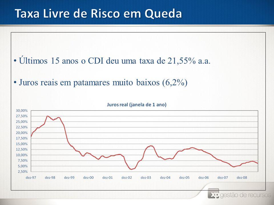 Últimos 15 anos o CDI deu uma taxa de 21,55% a.a. Juros reais em patamares muito baixos (6,2%)
