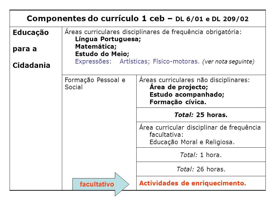 Componentes do currículo 1 ceb – DL 6/01 e DL 209/02 Educação para a Cidadania Áreas curriculares disciplinares de frequência obrigatória: Língua Port