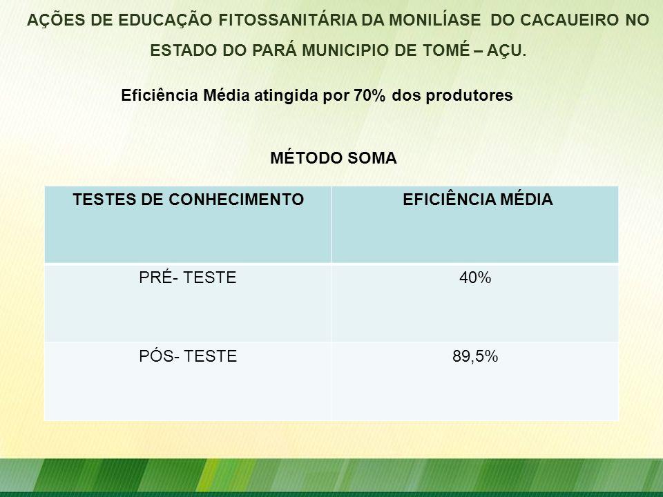 TESTES DE CONHECIMENTO EFICIÊNCIA MÉDIA PRÉ- TESTE40% PÓS- TESTE89,5% Eficiência Média atingida por 70% dos produtores AÇÕES DE EDUCAÇÃO FITOSSANITÁRI