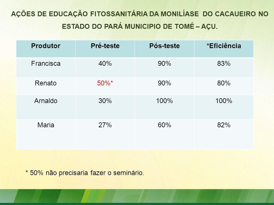 ProdutorPré-testePós-teste*Eficiência Francisca40%90%83% Renato50%*90%80% Arnaldo30%100% Maria27%60%82% AÇÕES DE EDUCAÇÃO FITOSSANITÁRIA DA MONILÍASE