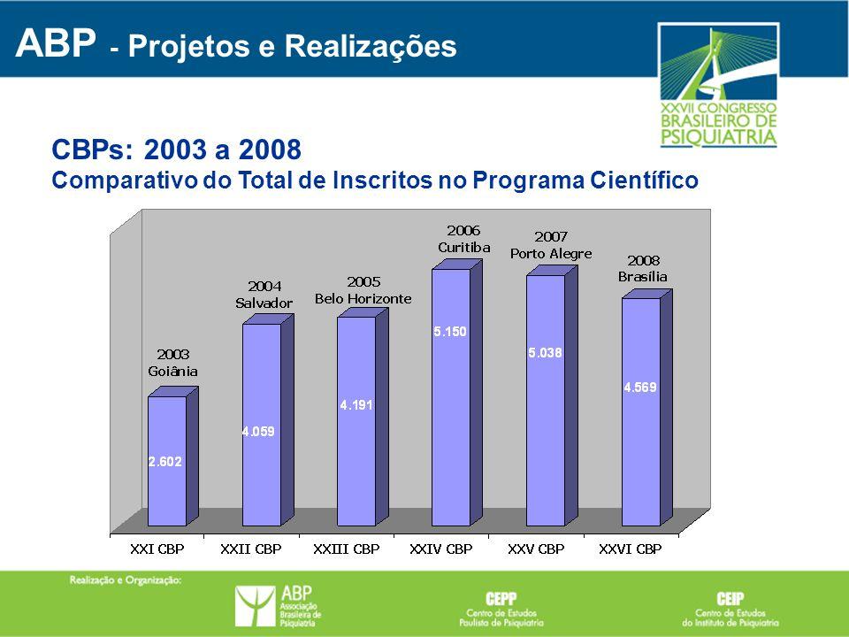 CBPs: 2003 a 2008 Comparativo do Total de Inscritos no Programa Científico ABP - Projetos e Realizações