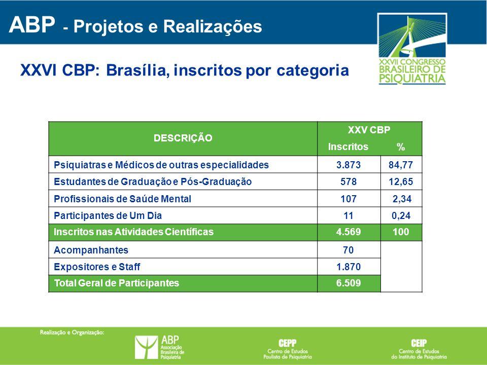 DESCRIÇÃO XXV CBP Inscritos% Psiquiatras e Médicos de outras especialidades3.87384,77 Estudantes de Graduação e Pós-Graduação57812,65 Profissionais de