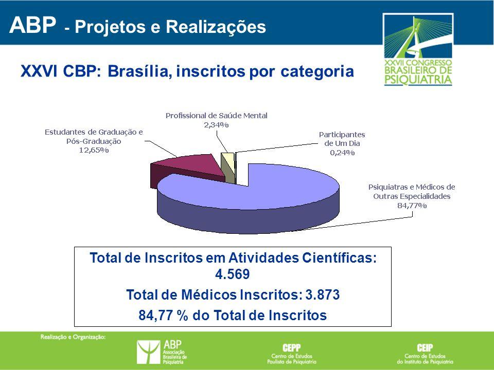 Total de Inscritos em Atividades Científicas: 4.569 Total de Médicos Inscritos: 3.873 84,77 % do Total de Inscritos ABP - Projetos e Realizações XXVI
