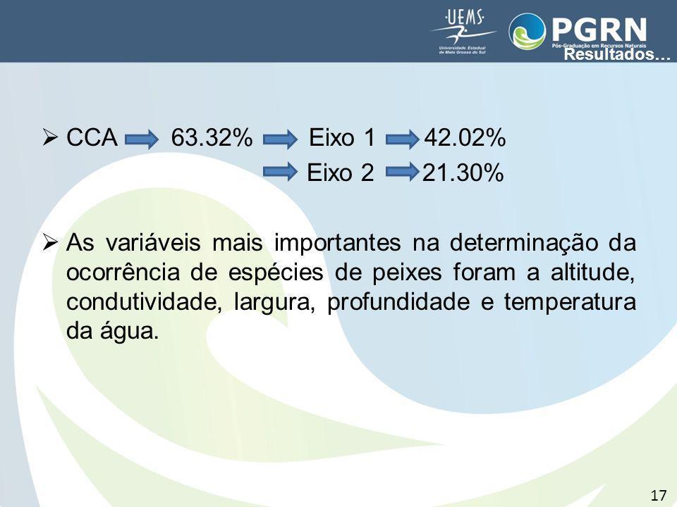 CCA 63.32% Eixo 1 42.02% Eixo 2 21.30% As variáveis mais importantes na determinação da ocorrência de espécies de peixes foram a altitude, condutivida