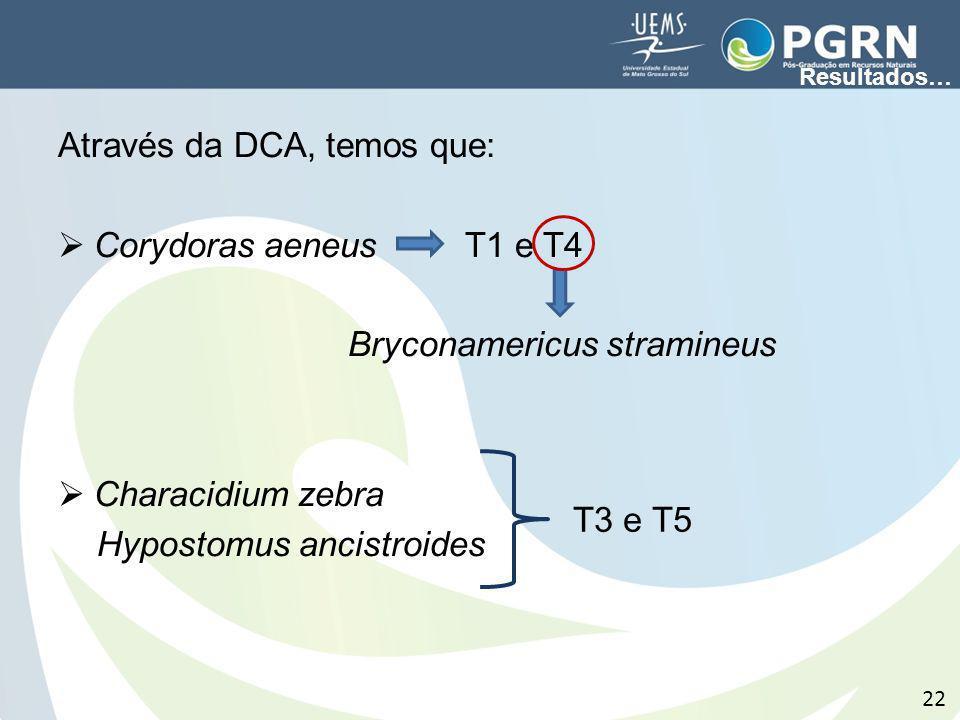Através da DCA, temos que: Corydoras aeneus T1 e T4 Bryconamericus stramineus Characidium zebra Hypostomus ancistroides 22 T3 e T5 Resultados…