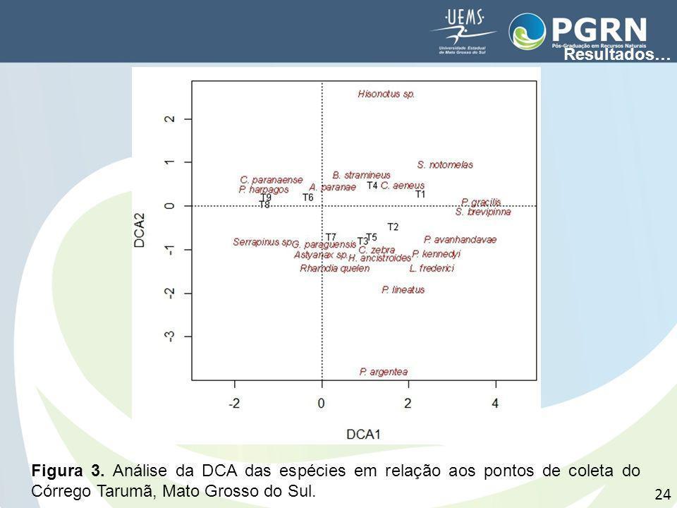 24 Figura 3. Análise da DCA das espécies em relação aos pontos de coleta do Córrego Tarumã, Mato Grosso do Sul. Resultados…
