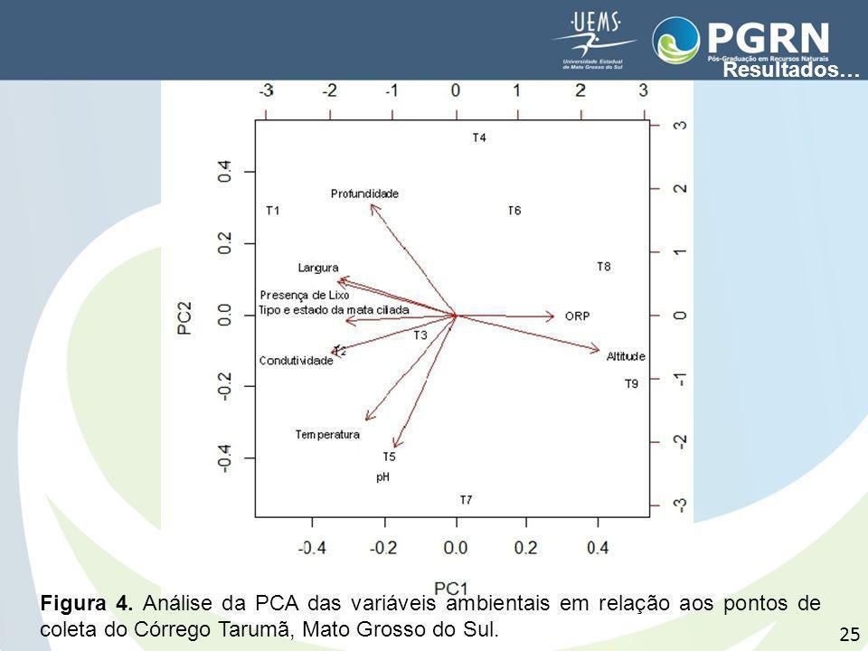 25 Figura 4. Análise da PCA das variáveis ambientais em relação aos pontos de coleta do Córrego Tarumã, Mato Grosso do Sul. Resultados…