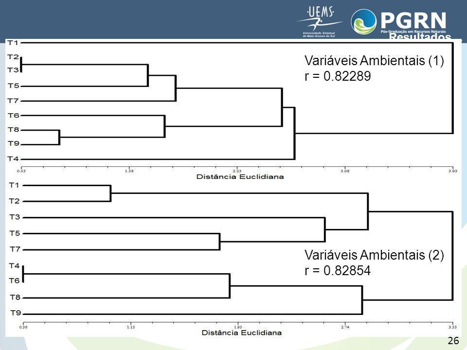 26 Variáveis Ambientais (1) r = 0.82289 Variáveis Ambientais (2) r = 0.82854 Resultados…