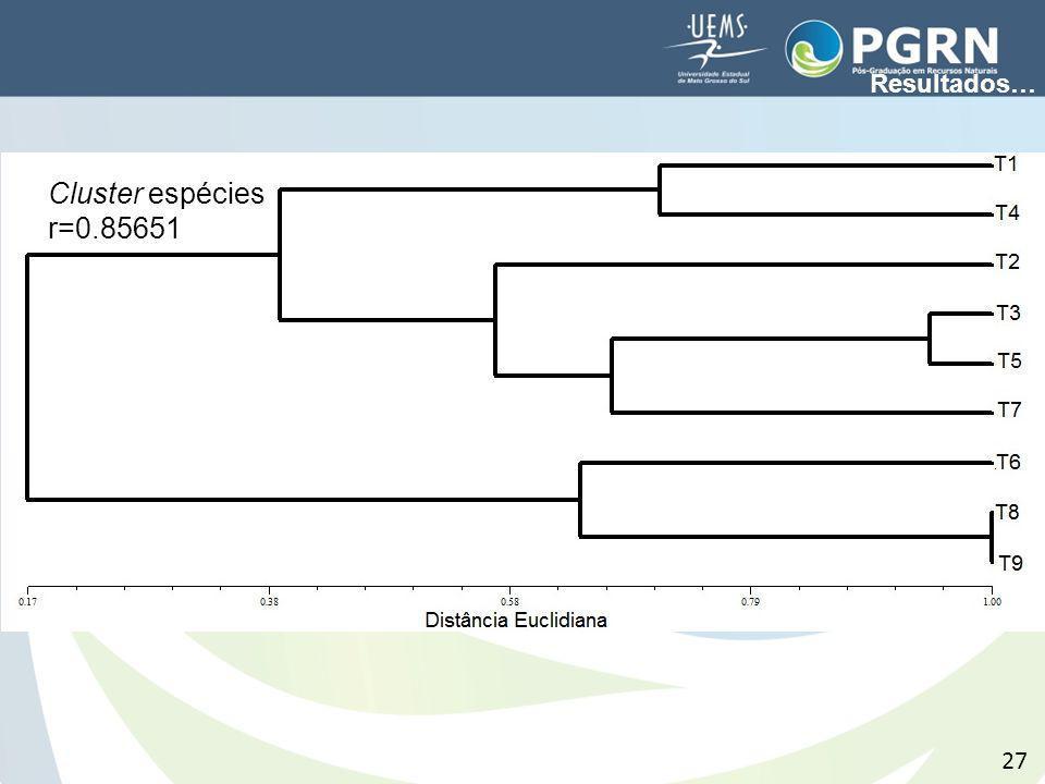 27 Cluster espécies r=0.85651 Resultados…