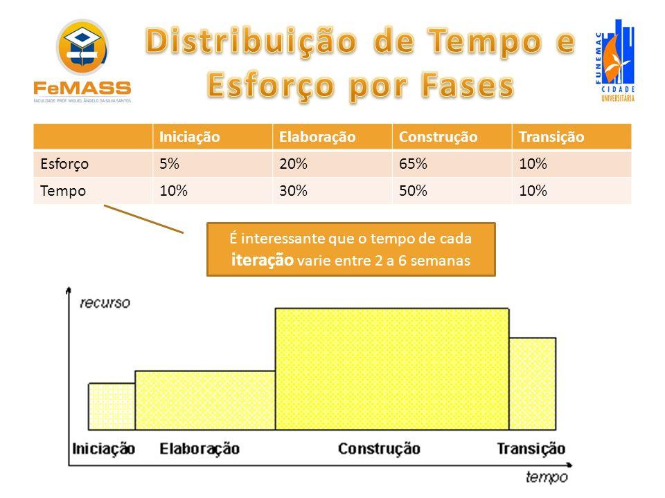 IniciaçãoElaboraçãoConstruçãoTransição Esforço5%20%65%10% Tempo10%30%50%10% É interessante que o tempo de cada iteração varie entre 2 a 6 semanas