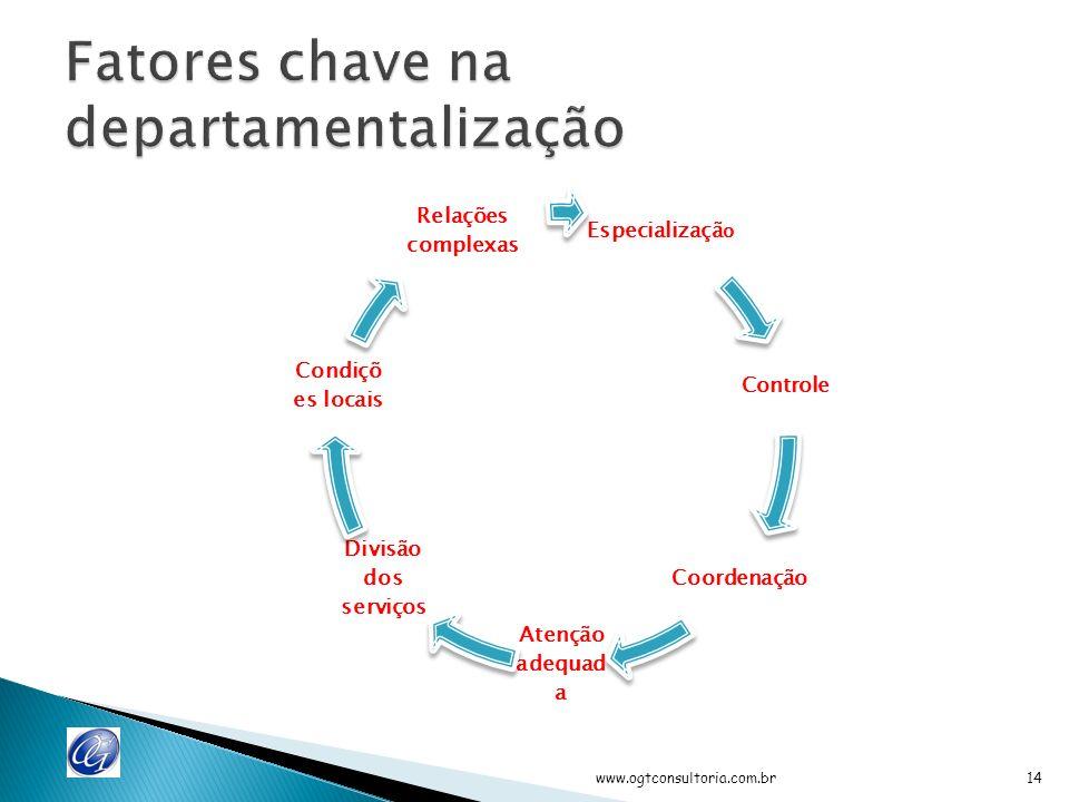 Produtos e serviços Localização Período de tempo Clientes Processos Função www.ogtconsultoria.com.br13