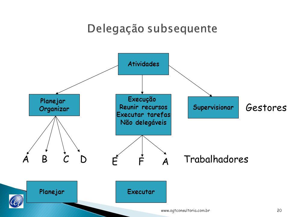www.ogtconsultoria.com.br19 Atividades Execução Reunir recursos Executar tarefas Não delegáveis Supervisionar Planejar Organizar PlanejarExecutar Delegando parte