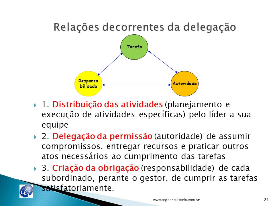 www.ogtconsultoria.com.br20 Atividades Execução Reunir recursos Executar tarefas Não delegáveis Supervisionar Planejar Organizar PlanejarExecutar A E BCD FA Trabalhadores Gestores