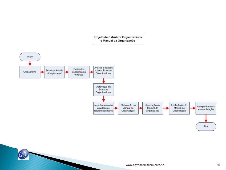 Considerar: Decidir quanto aos tipos de produtos / serviços Instalações Local Atitudes – sindicatos / governo / clientes Aumento de capital Fusões Afastamento do principal administrador www.ogtconsultoria.com.br40