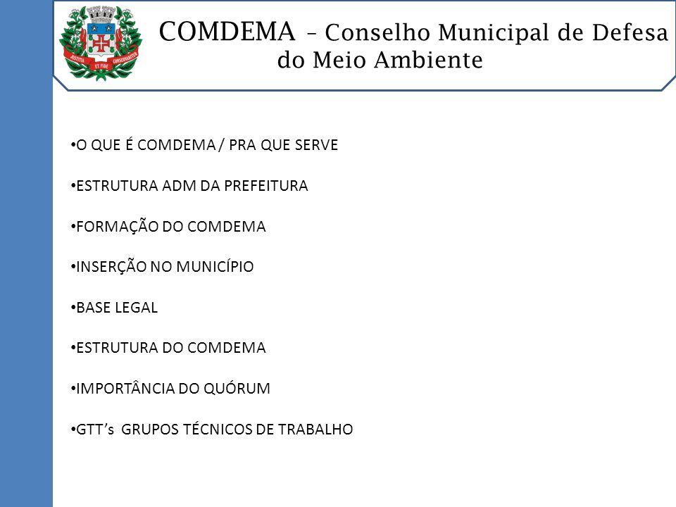 COMDEMA – Conselho Municipal de Defesa do Meio Ambiente O QUE É COMDEMA / PRA QUE SERVE ESTRUTURA ADM DA PREFEITURA FORMAÇÃO DO COMDEMA INSERÇÃO NO MUNICÍPIO BASE LEGAL ESTRUTURA DO COMDEMA IMPORTÂNCIA DO QUÓRUM GTTs GRUPOS TÉCNICOS DE TRABALHO Função de opinar e assessorar o poder executivo municipal nas questões relativas ao meio ambiente.