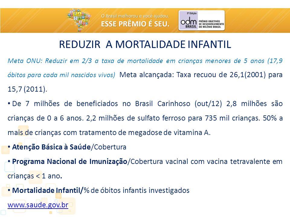 REDUZIR A MORTALIDADE INFANTIL Meta ONU: Reduzir em 2/3 a taxa de mortalidade em crianças menores de 5 anos (17,9 óbitos para cada mil nascidos vivos) Meta alcançada: Taxa recuou de 26,1(2001) para 15,7 (2011).