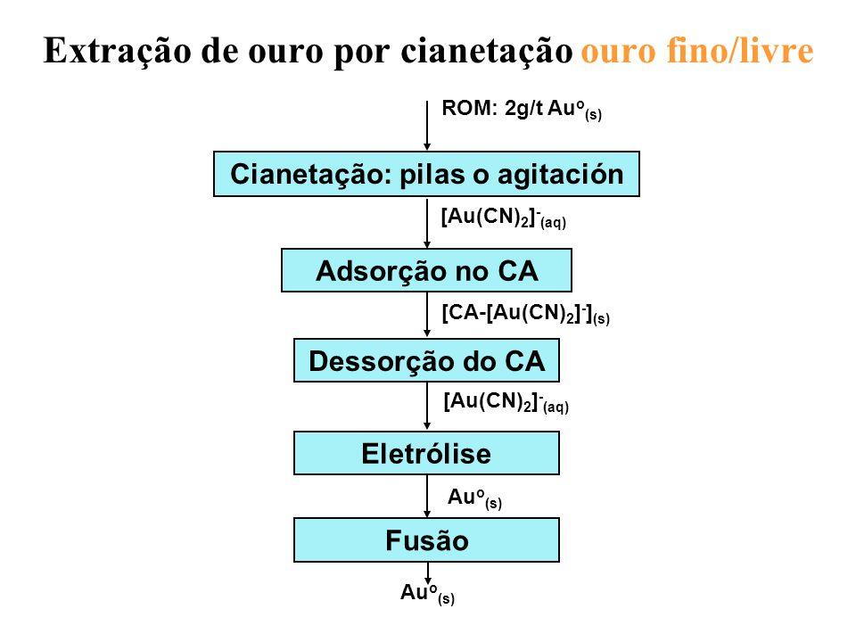Extração de ouro por cianetação ouro fino/livre Cianetação: pilas o agitación Adsorção no CA ROM: 2g/t Au o (s) Au o (s) Dessorção do CA [Au(CN) 2 ] -