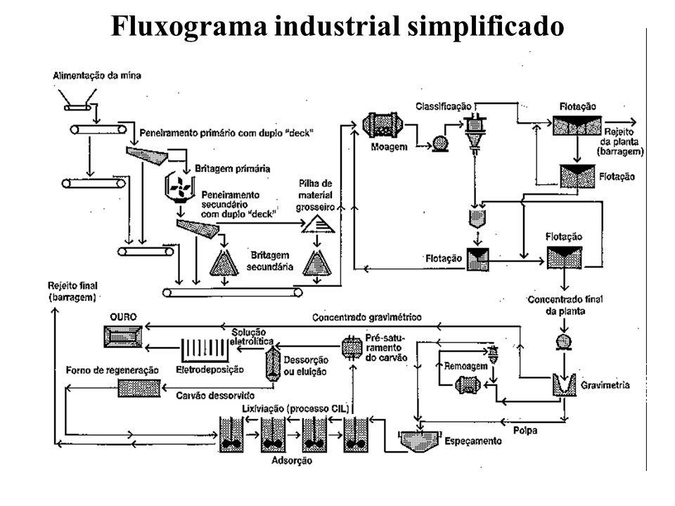 Fluxograma industrial simplificado