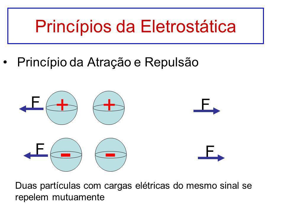 Princípios da Eletrostática Princípio da Atração e Repulsão F F ++ F F - - Duas partículas com cargas elétricas do mesmo sinal se repelem mutuamente