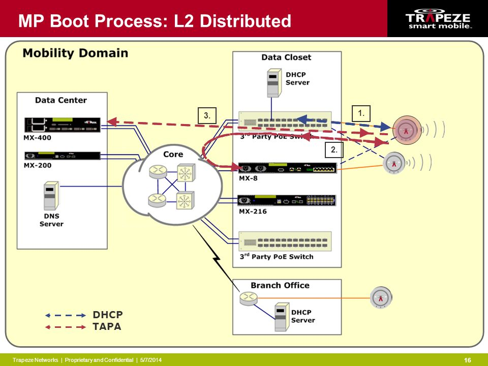 Trapeze Networks | Proprietary and Confidential | 5/7/2014 16 MP Boot Process: L2 Distributed 1.
