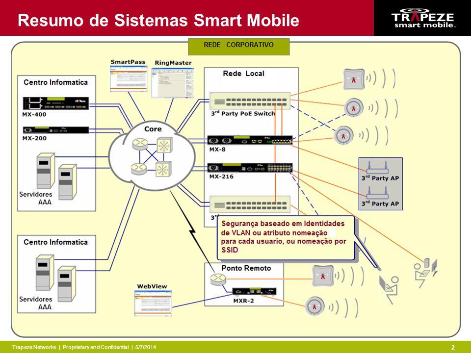 Trapeze Networks | Proprietary and Confidential | 5/7/2014 2 Resumo de Sistemas Smart Mobile
