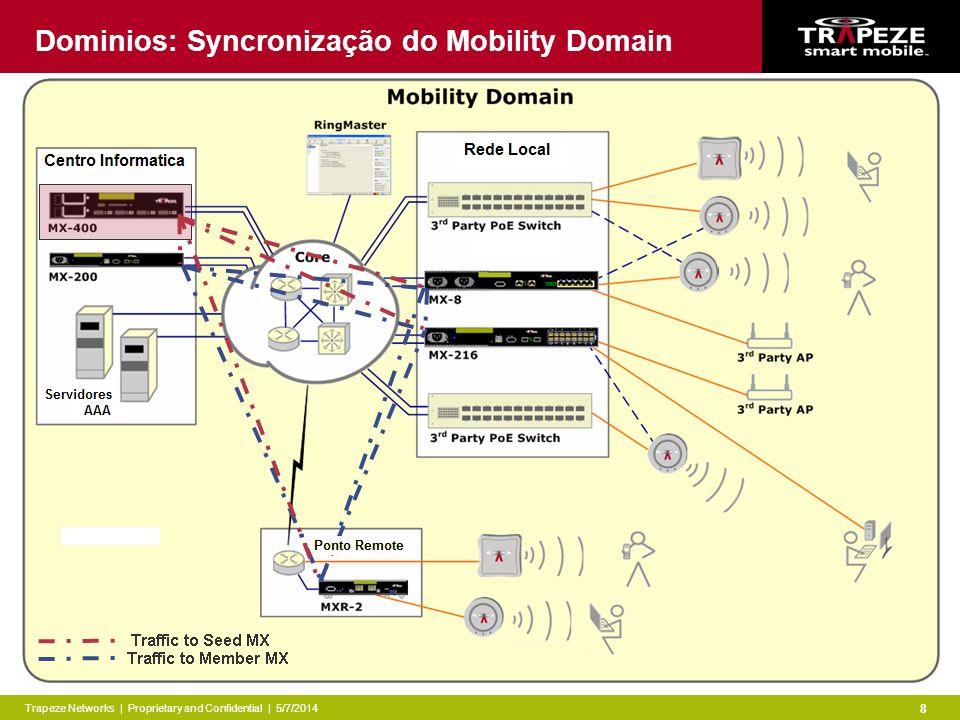 Trapeze Networks | Proprietary and Confidential | 5/7/2014 8 Dominios: Syncronização do Mobility Domain
