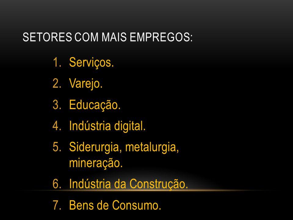 SETORES COM MAIS EMPREGOS: 1.Serviços. 2.Varejo. 3.Educação. 4.Indústria digital. 5.Siderurgia, metalurgia, mineração. 6.Indústria da Construção. 7.Be